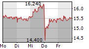 PNE AG 1-Woche-Intraday-Chart