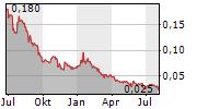 PODIUM MINERALS LIMITED Chart 1 Jahr