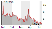POET TECHNOLOGIES INC Chart 1 Jahr