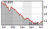 POLA ORBIS HOLDINGS INC Chart 1 Jahr