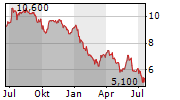 POLAR CAPITAL HOLDINGS PLC Chart 1 Jahr