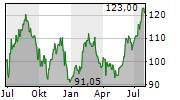 POLARIS INC Chart 1 Jahr