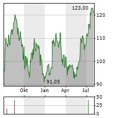 POLARIS Aktie Chart 1 Jahr