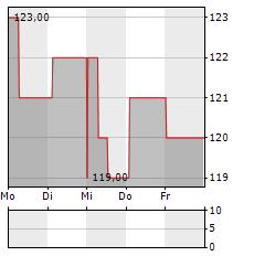 POLARIS Aktie 5-Tage-Chart