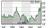 POLENERGIA SA Chart 1 Jahr