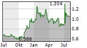 POLIMEX-MOSTOSTAL SA Chart 1 Jahr