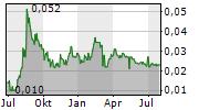 POLLUX PROPERTIES LTD Chart 1 Jahr