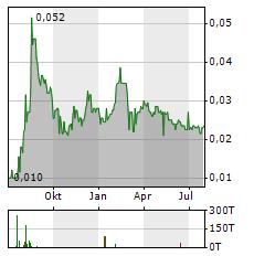 POLLUX PROPERTIES Aktie Chart 1 Jahr