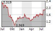 POLSKA GRUPA ENERGETYCZNA SA Chart 1 Jahr