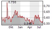 POLWAX SA Chart 1 Jahr