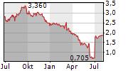 POLYMET MINING CORP Chart 1 Jahr