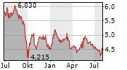 POLYTEC HOLDING AG Chart 1 Jahr
