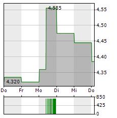 POLYTEC Aktie 1-Woche-Intraday-Chart