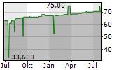 POMMERSCHE PROVINZIAL-ZUCKERSIEDEREI AG Chart 1 Jahr