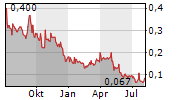 POND TECHNOLOGIES HOLDINGS INC Chart 1 Jahr