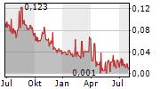 POND TECHNOLOGIES HOLDINGS INC Chart 1 Jahr