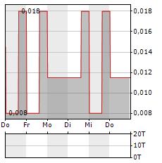 POND TECHNOLOGIES Aktie 5-Tage-Chart