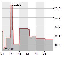 PONSSE OYJ Chart 1 Jahr