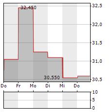 PONSSE Aktie 5-Tage-Chart