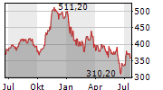 POOL CORPORATION Chart 1 Jahr