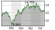 PORR AG Chart 1 Jahr