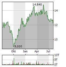 PORR Aktie Chart 1 Jahr