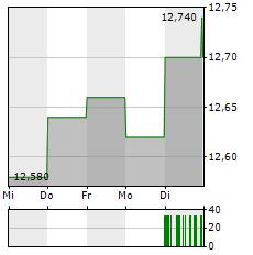 PORR Aktie 1-Woche-Intraday-Chart