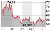 PORSCHE AUTOMOBIL HOLDING SE Chart 1 Jahr