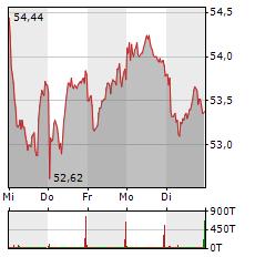 PORSCHE Aktie 5-Tage-Chart
