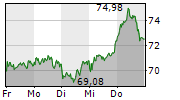 PORSCHE AUTOMOBIL HOLDING SE 1-Woche-Intraday-Chart