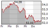 PORSCHE AUTOMOBIL HOLDING SE 5-Tage-Chart