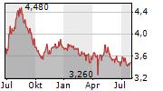 PORT OF TAURANGA LIMITED Chart 1 Jahr