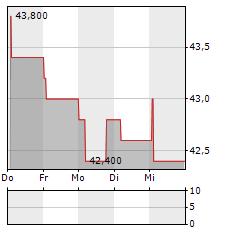 PORTLAND GENERAL ELECTRIC Aktie 5-Tage-Chart