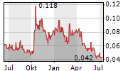 PORTOFINO RESOURCES INC Chart 1 Jahr