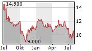 POSTAL SAVINGS BANK OF CHINA CO LTD ADR Chart 1 Jahr