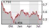 POSTAL SAVINGS BANK OF CHINA CO LTD Chart 1 Jahr