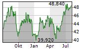 POTLATCHDELTIC CORPORATION Chart 1 Jahr