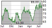 POWER INTEGRATIONS INC Chart 1 Jahr