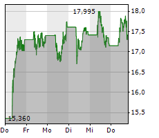 POWERCELL SWEDEN AB Chart 1 Jahr