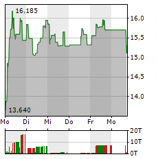 POWERCELL SWEDEN Aktie 1-Woche-Intraday-Chart