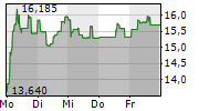 POWERCELL SWEDEN AB 1-Woche-Intraday-Chart