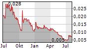 POWERHOUSE ENERGY GROUP PLC Chart 1 Jahr