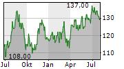 PPG INDUSTRIES INC Chart 1 Jahr