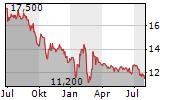 PPHE HOTEL GROUP LTD Chart 1 Jahr