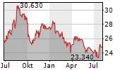 PPL CORPORATION Chart 1 Jahr