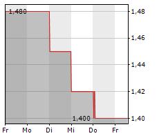 PREMIER FOODS PLC Chart 1 Jahr