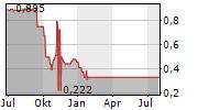 PRIMAG AG Chart 1 Jahr
