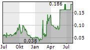 PRIME BIT GAMES SA Chart 1 Jahr