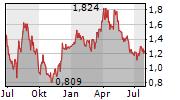 PRIME MINING CORP Chart 1 Jahr