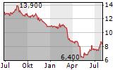 PRIMIS FINANCIAL CORP Chart 1 Jahr